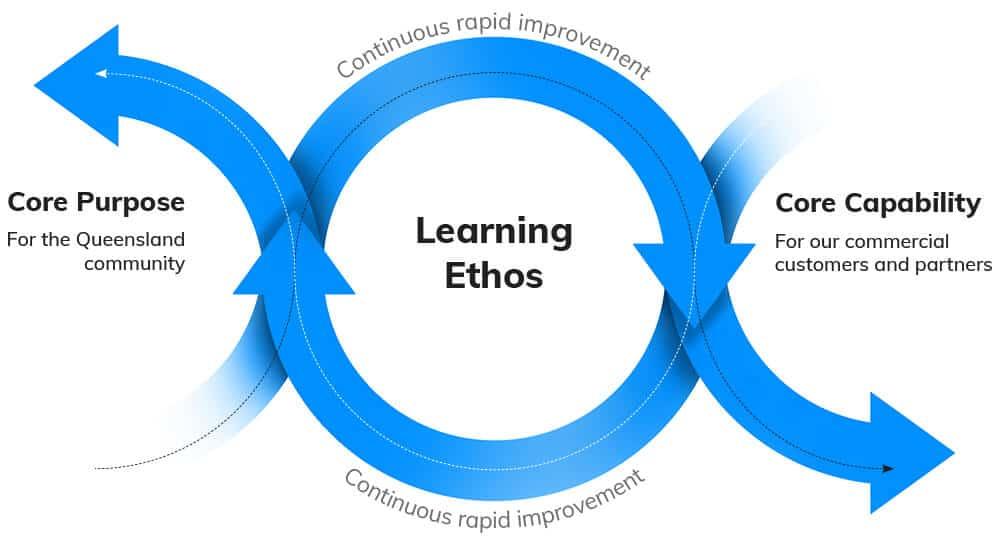 Learning ethos